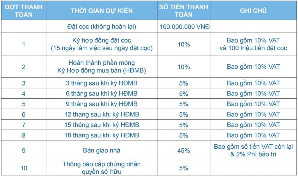 phuong thuc thanh toan one verandah quan 2