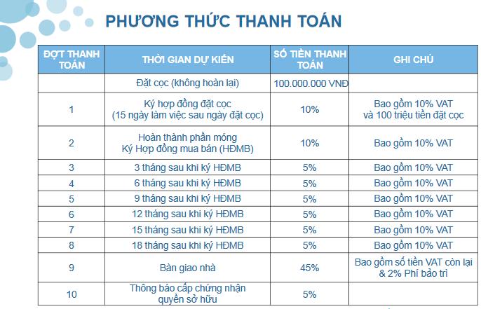 phuong thuc thanh toan one verandah